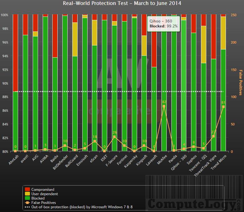 Qihoo 360 results at AV-Comparatives 2014