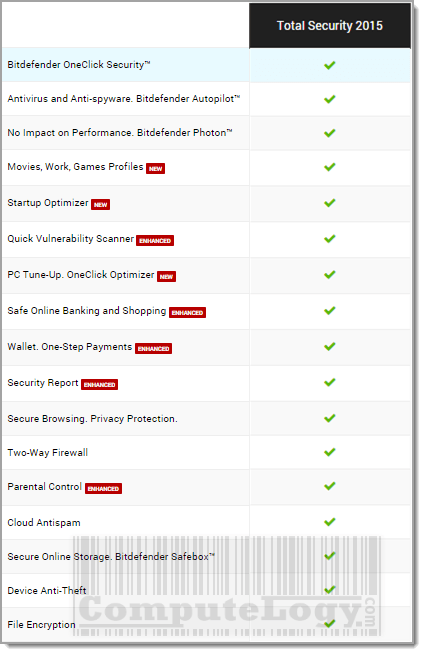 Giveaway: Bitdefender Total Security 2015 For ALL [6 Months